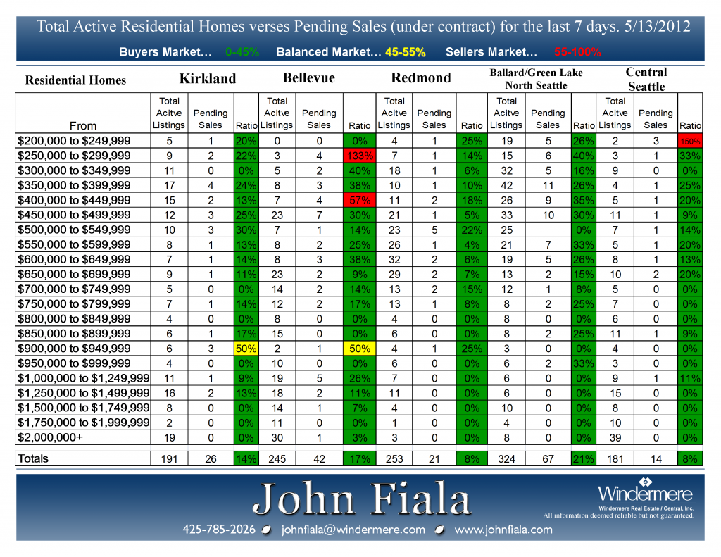 Active-vs-Pending-5-14-12-Presented-by-John-Fiala-1024x791.png