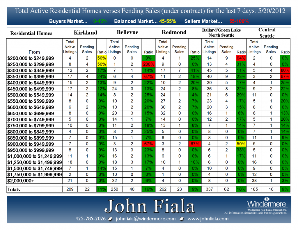 Active-vs-Pending-5-20-12-Presented-by-John-Fiala-1024x791.png