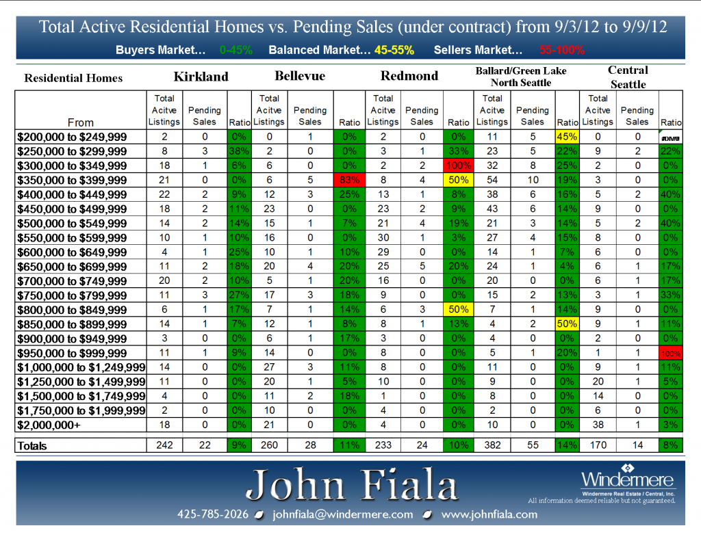 Active-vs-Pending-9-3-12-Presented-by-John-Fiala-1024x791.png