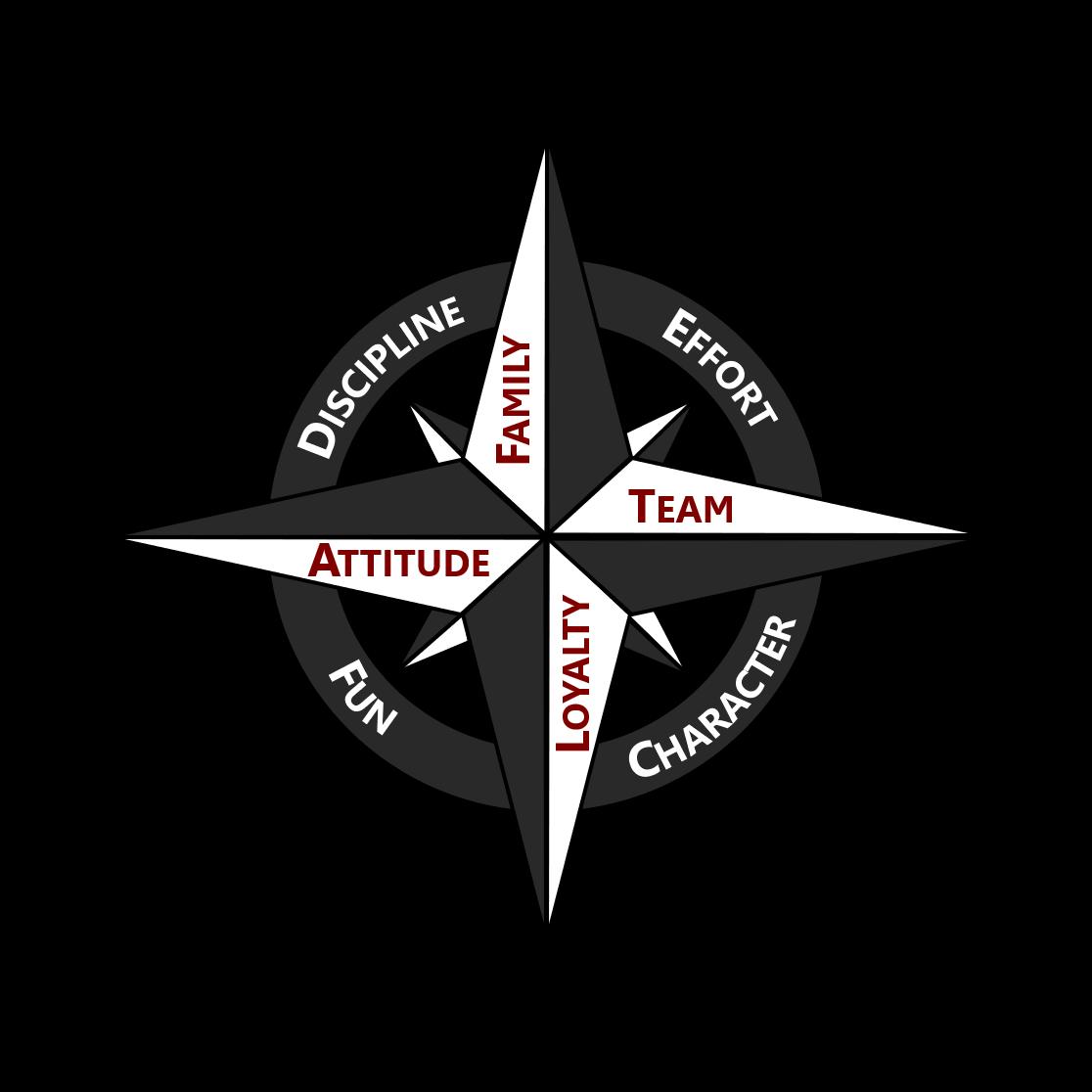 John.Fiala.Coaching.Compass